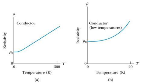conductors and resistors show graph for resistivity v s temperature for a metallic conduct meritnation