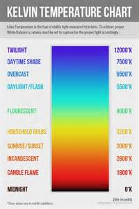 kelvin color temperature strategic white balance charts tutorials and this