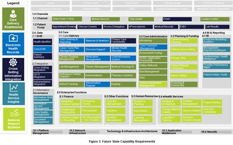 Business Capability Map Template 2 The Best Templates Collection Capability Map Template