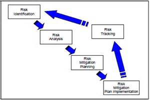 risk mitigation plan implementation acqnotes