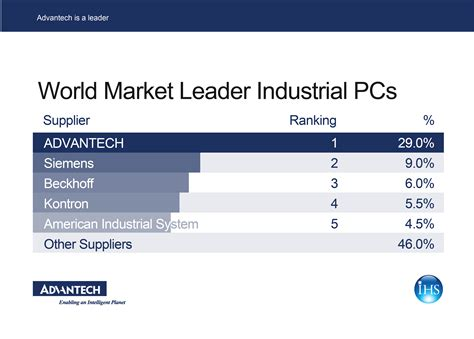 current industry trends ipc advantech a leader within the ipc global market advantech