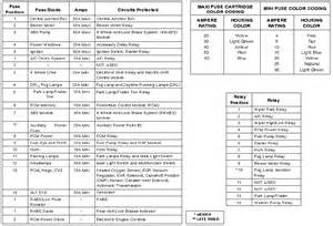Diagrams and free manual ebooks 2000 ford ranger xlt fuse layout
