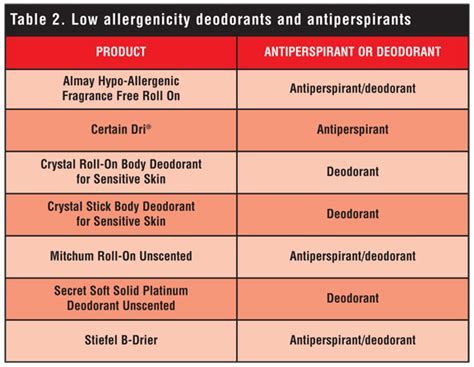 About Deodorants And Anti Perspirants by Antiperspirant And Deodorant Allergy Diagnosis And