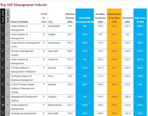 Corporate Strategy Mba Ranking by Ximb Bhubaneswar Ranked Top 10 In India By Outlook 100