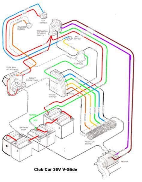 wiring diagram club car wiring diagram 36 volt ezgo