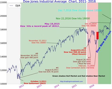 2016 new year predictions foresight or folly 20 20 a 100 year dow chart images