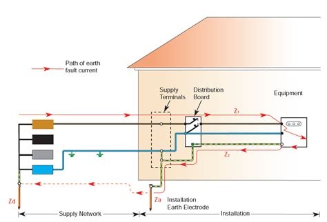 tt earthing system diagram path of earth fault current in tt systems