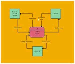 Context Diagram Template by Data Flow Diagram Templates To Map Data Flows Creately