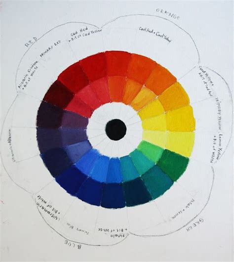 17 best images about colour colour wheel on watercolour paint palettes and bauhaus