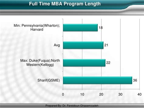 Top 20 Time Mba Programs by Mba Best Practices