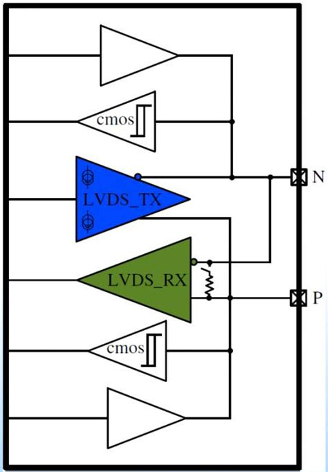 lvds layout guidelines bi directional lvds with lvcmos ip core