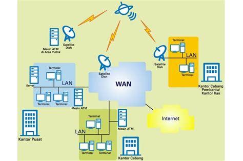gambar membuat jaringan lan macam macam jaringan lan man wan tik kelas 9 smpn 15