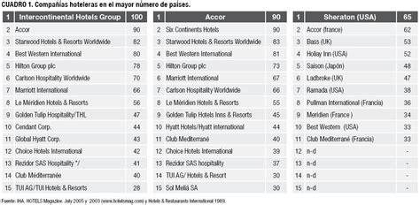 lista de cadenas hoteleras nacionales las cadenas hoteleras en el mundo y evoluci 243 n de su