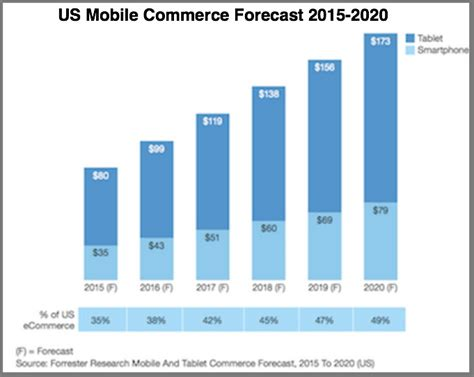 us mobile 2016 mobile marketing trends every marketer needs heidi