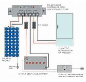 Great Post On Solar/ Energy Efficient Fridge And Freezers