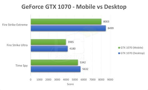 Nvidia Gtx 1060 Mobile Upgrade For Alienware Msi Gaming Notebook nvidia pascal mobile gtx 1080 1070 and 1060 enter gaming