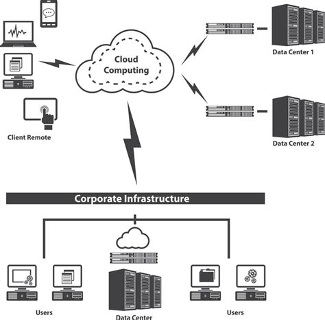 network infrastructure layout system network integration
