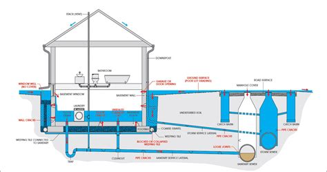 house drainage system diagram how to prevent basement flooding city of toronto