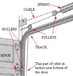 Garage Door Springs Replacement Parts Glossary Of Garage Door Track And Parts Bedroom
