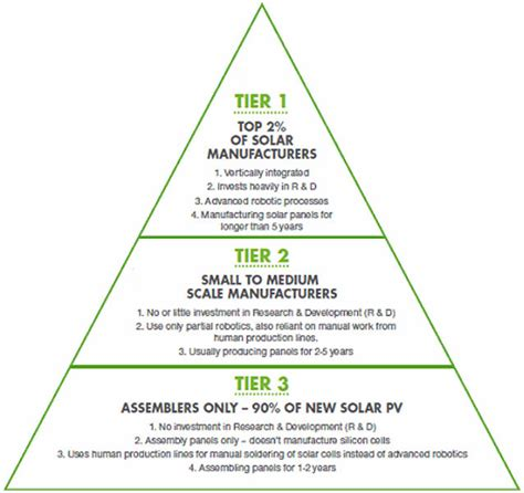tier 1 manufactuter solar panels what makes a solar tier 1 solar panel manufacturer solar