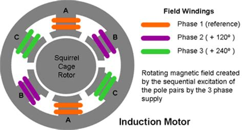 three phase induction motor viva questions what is stator winding in a three phase induction motor updated 2017