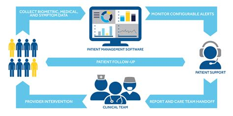 medtronic care management services medtronic