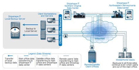 backup diagram comprehensive fixed price it support services in md va dc ny pa shipshape it