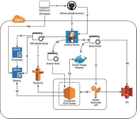 continuous integration diagram continuous integration diagram 28 images continuous