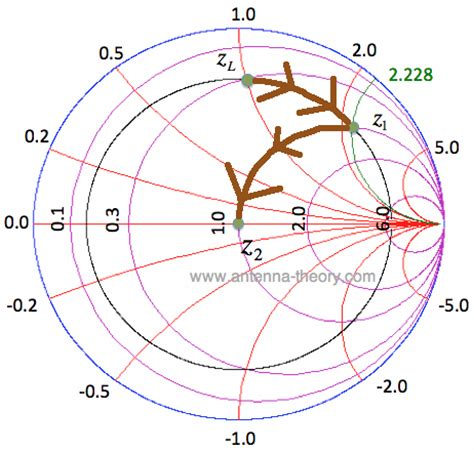 series capacitor matching network the smith chart impedance matching with tx lines series inductors and capacitors