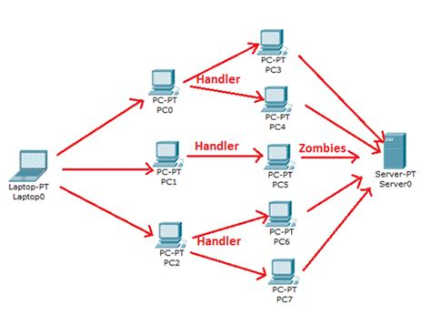tutorial zombie ddos attack dos denial of service prevention definition targets and