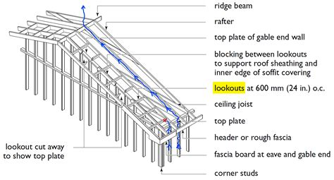 lookout flat roof framing drill lookout framing for soffit ventilation
