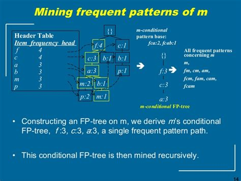 frequent pattern mining meaning frequent itemset mining using pattern growth method
