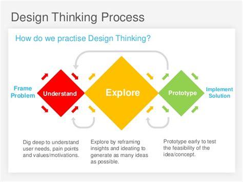 design thinking workshop stanford interpretation design thinking pictures to pin on