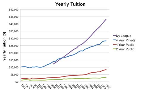 American Mba Tuition Cost by The Supersizing Of American Colleges