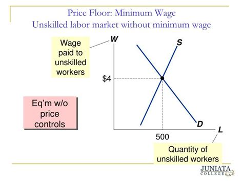 ppt government price policies and economic