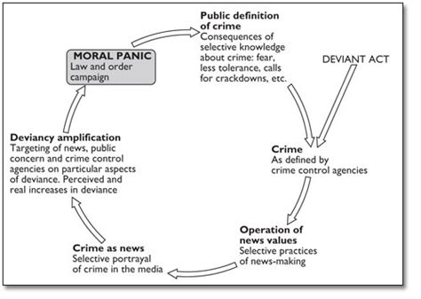 crime pattern theory exles 268 suicide cclxviii deviancy amplification spiral