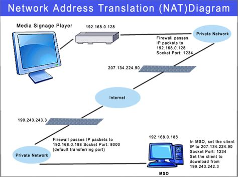 tutorial on nat pengertian dan fungsi nat network address translation