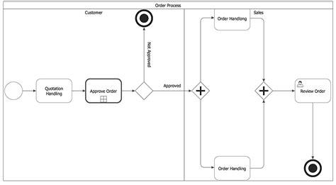 draw bpmn diagram how to create a bpmn diagram using conceptdraw pro types