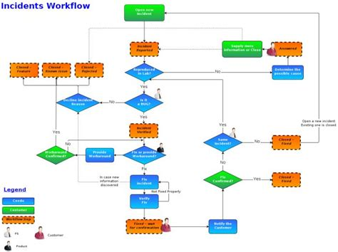 wiki workflow 17 best images about procesos y workflow on