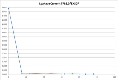 supercapacitor leakage supercapacitor leakage current 28 images figure 3 cap xx gz065 supercapacitor leakage