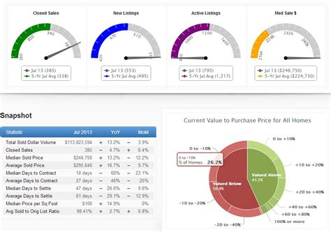 Plano Real Estate Market Update July 2013 Plano Homes Land Real Estate Dashboard Templates