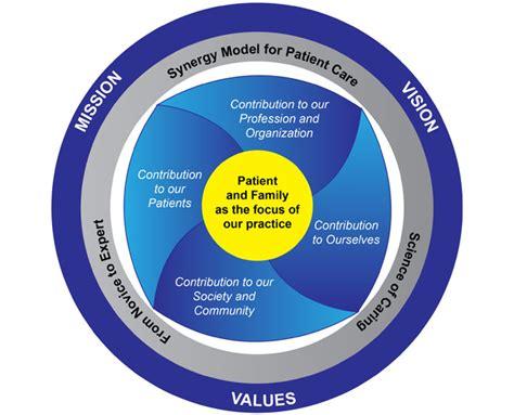 synergy model nursing theory synergy model gallery