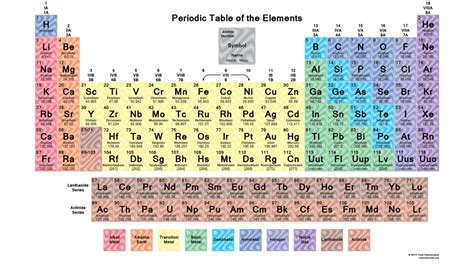 Periodic Table X by Periodictablewildbbg Science Notes And Projects