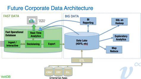 big data architecture diagram 8 best images of line architecture diagram big system