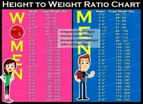 height to weight ratio chart fitness