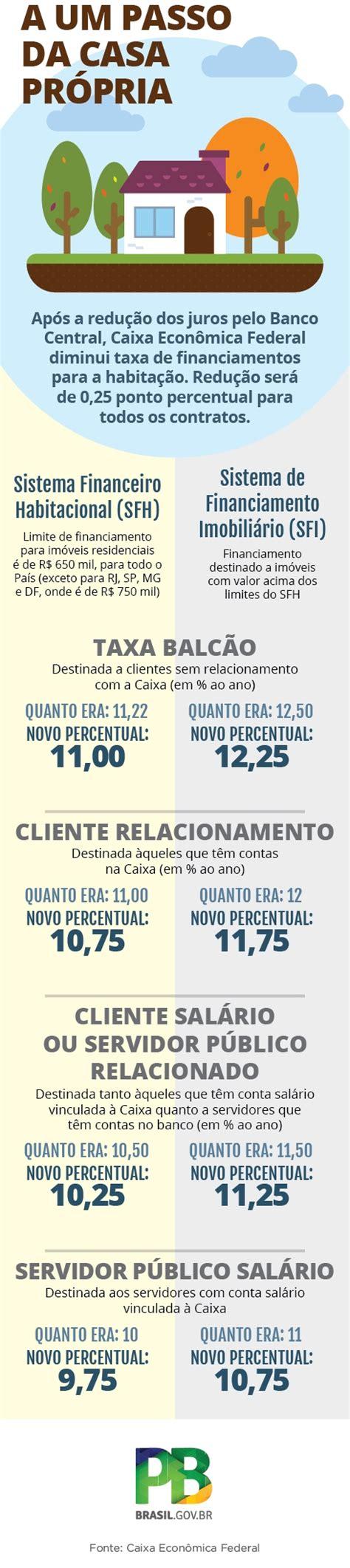 juros de consignado caixa 2016 gv not 237 cias caixa reduz taxas de juros do cr 233 dito imobili 225 rio