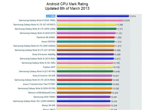 mobile phone benchmark mobile phone cpu comparison chart 2013