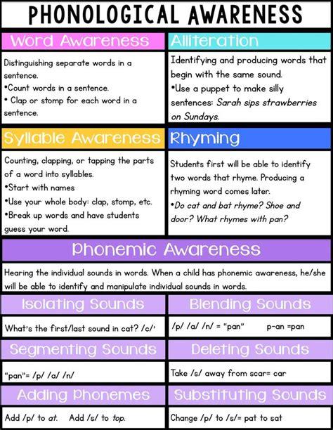 kindergarten activities phonemic awareness all about phonemic awareness phonemic awareness phonics