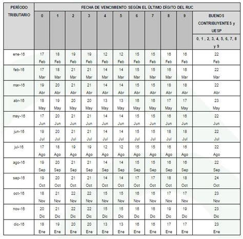 cronograma de obligaciones mensuales ejercicio 2016 sunat establecen cronogramas para el cumplimiento de