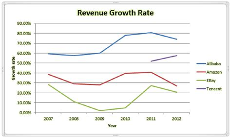Alibaba Growth Rate | do the obvious and buy baba ahead of earnings f s comeau